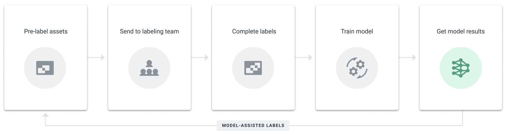 Model-assisted labeling workflow