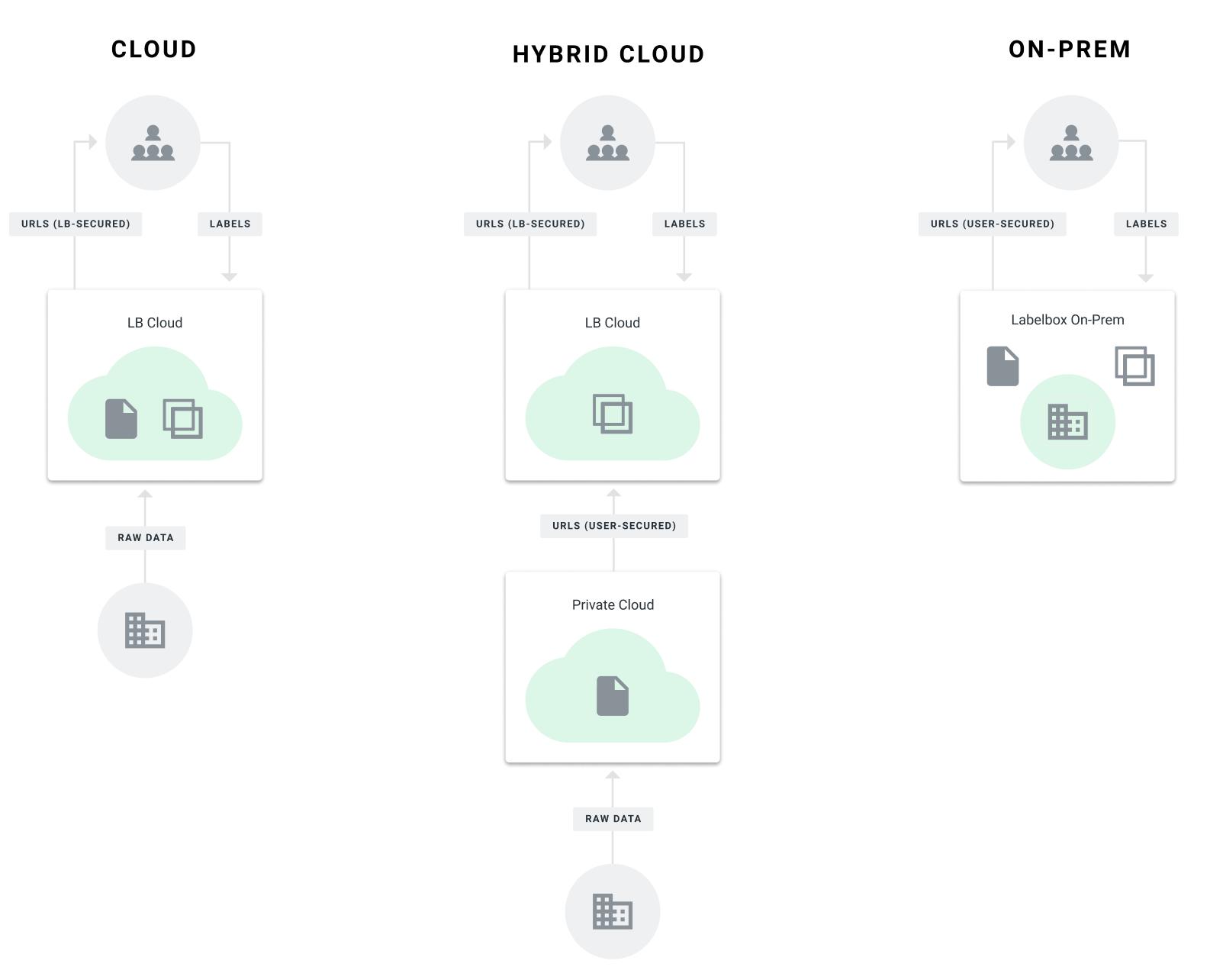 Labelbox cloud, hybrid cloud & on-prem