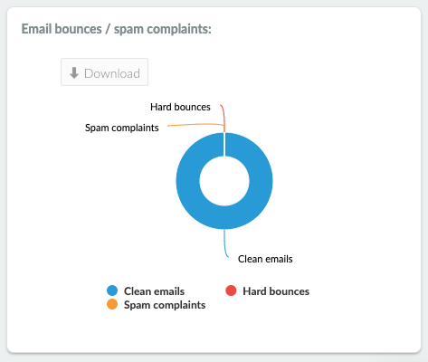E-mail bounces chart image