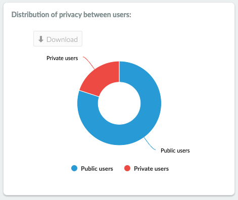 Distribution of privacy between users