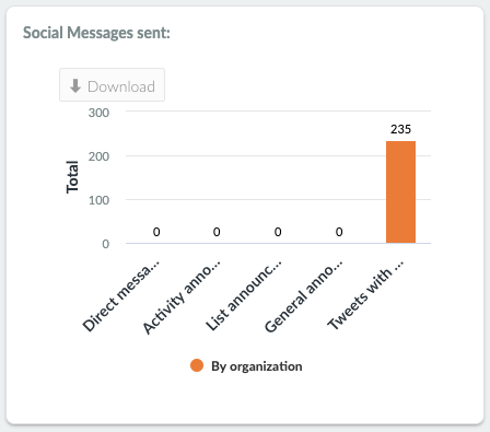 Social Media messages chart image