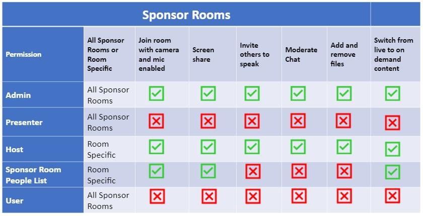 Sponsor Rooms permission table