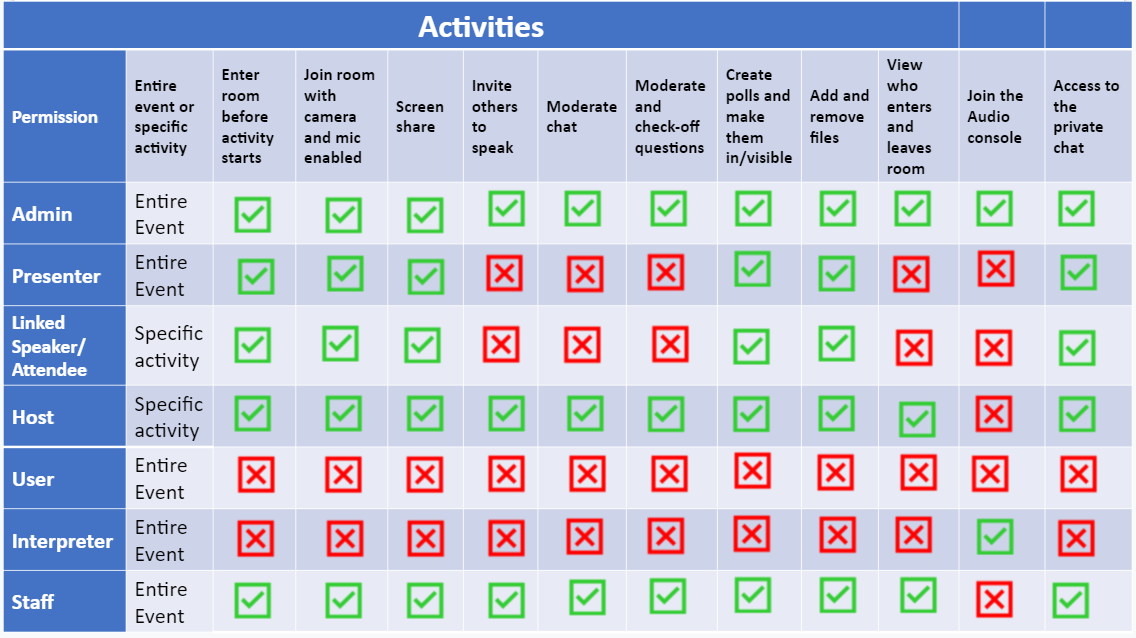 What can each permission level do in my activities?