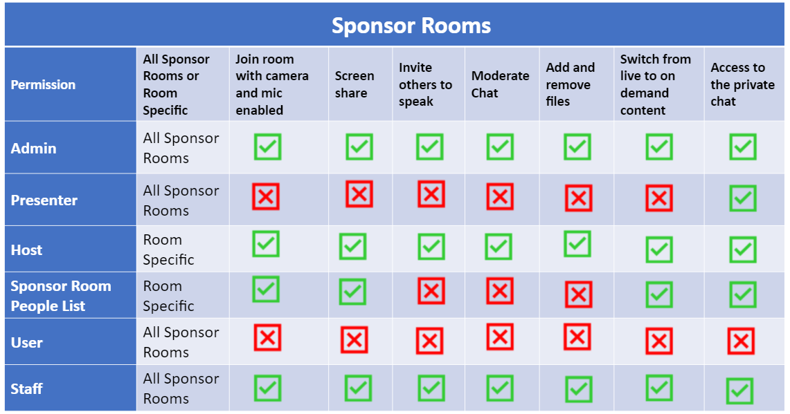What can each permission level do in my Sponsor Rooms?
