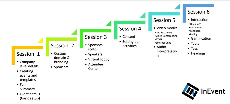 Training sessions part I