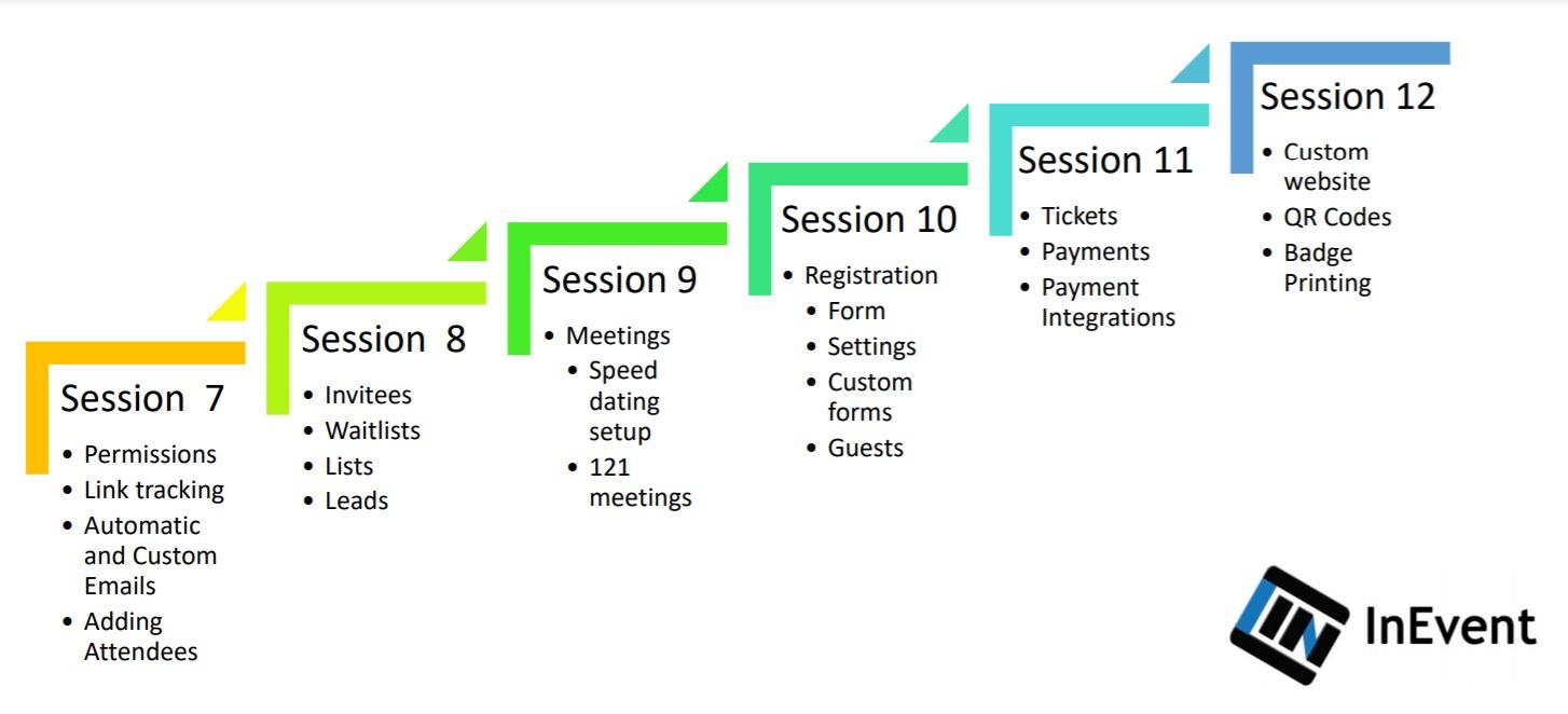 Training sessions part II