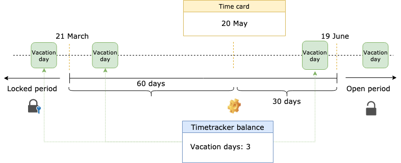 Timetrackers
