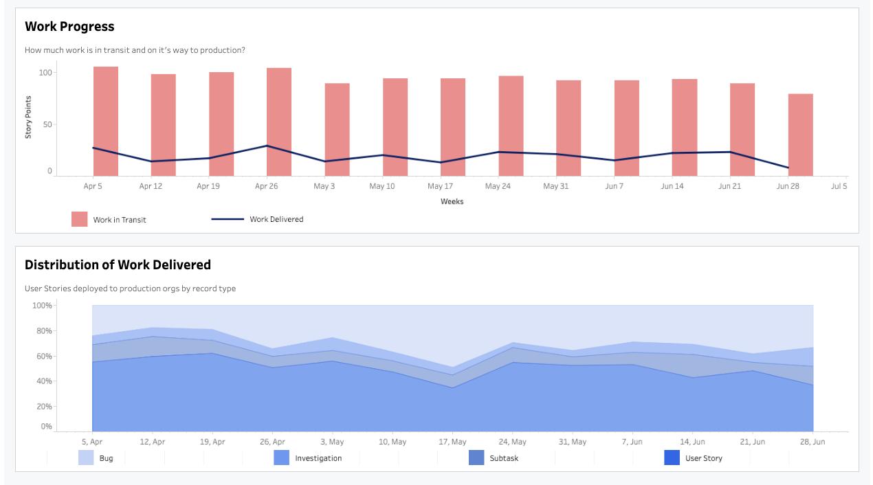Work progress Copado Analytics