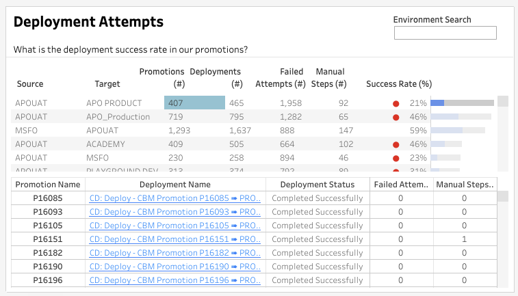 Deployment Attempts in Copado Analytics