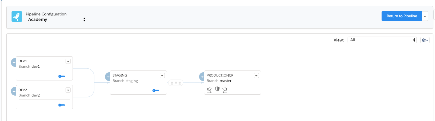 Pipeline Configuration page