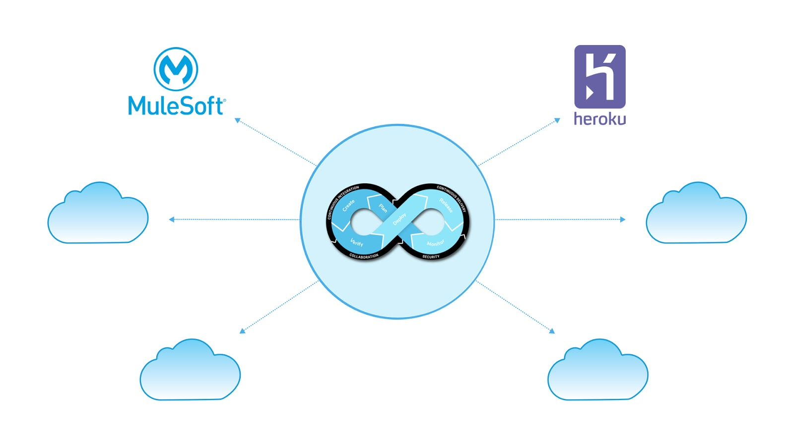 Multi-Cloud graph