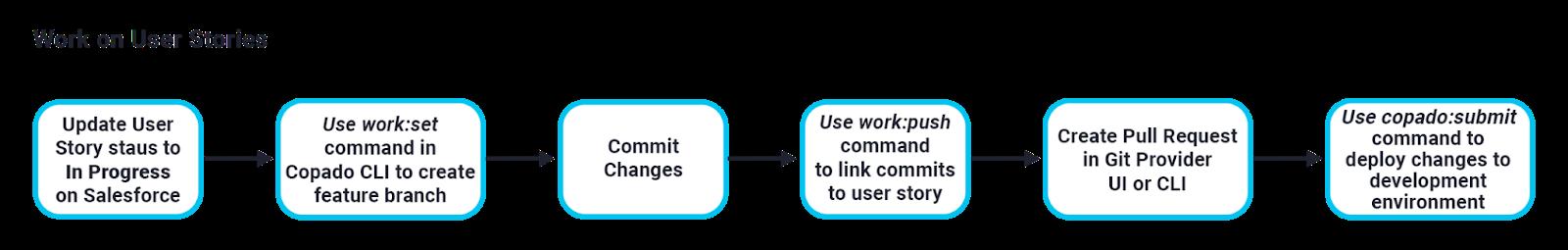 Work on user stories diagram