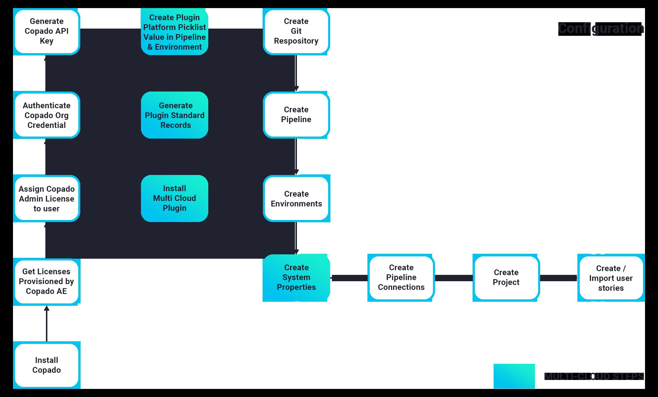 Configuration steps flow