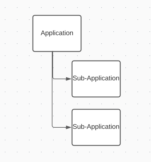 Application object relationship diagram