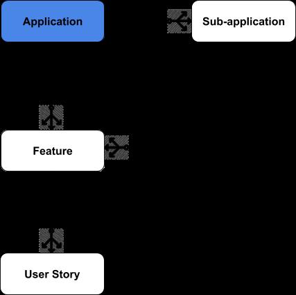 Application relationships