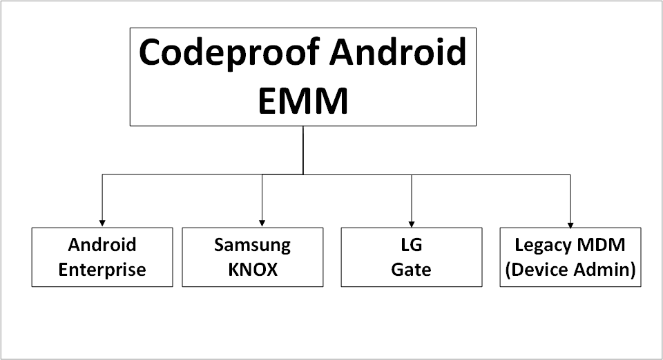 codeproof-android-emm