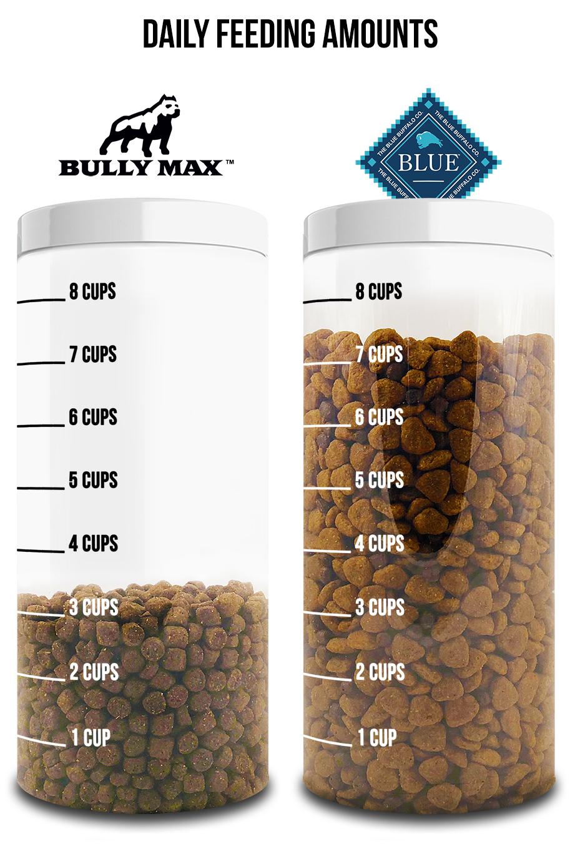 blue-buffalo-vs-bully-max.jpg