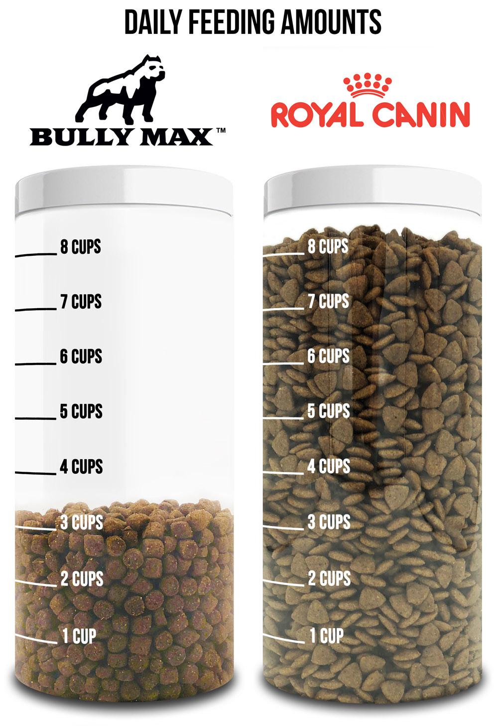 royal-canin-dog-food-vs-bully-max.jpg