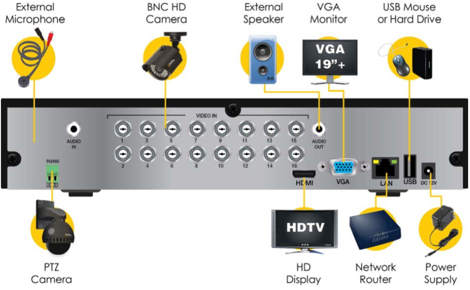 QTH161 - 16 Channel 720P Analog HD DVR - Q-See Support