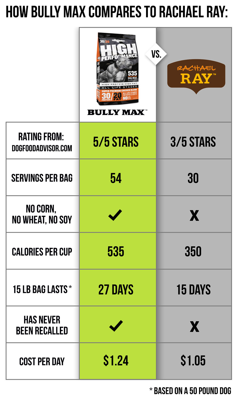 rachael-ray-dog-food-comparison.jpg