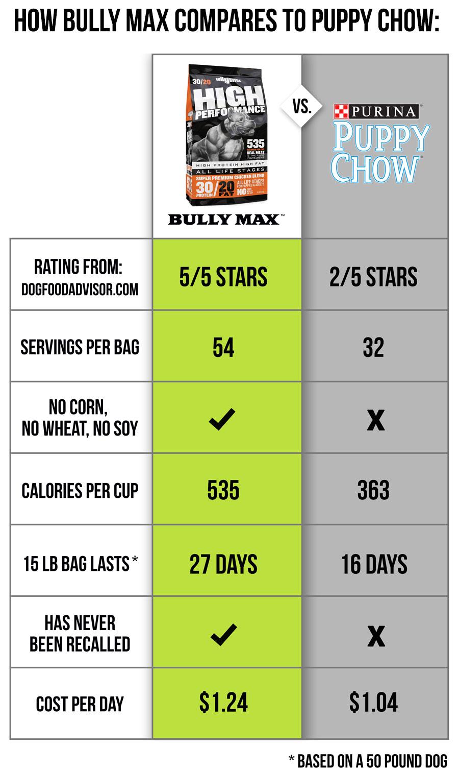 puppy-chow-dog-food-comparison.jpg