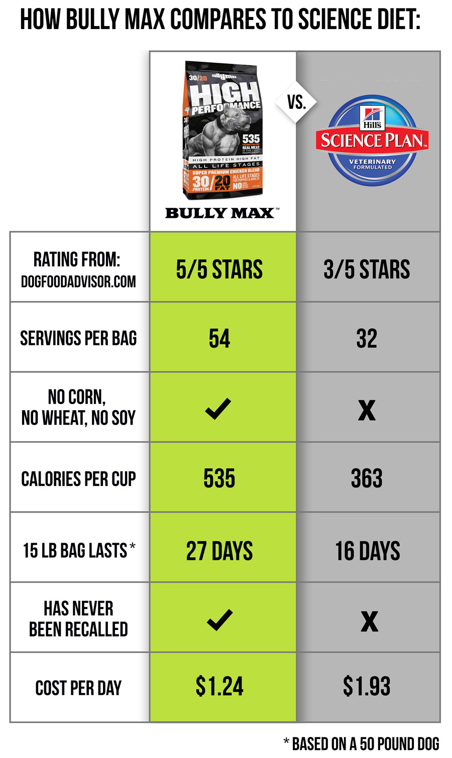 science-diet-dog-food-comparison.jpg