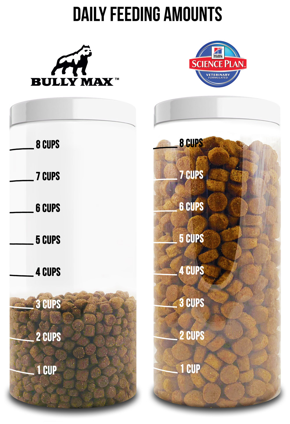 science-diet-comparison-vs-bullymax.jpg