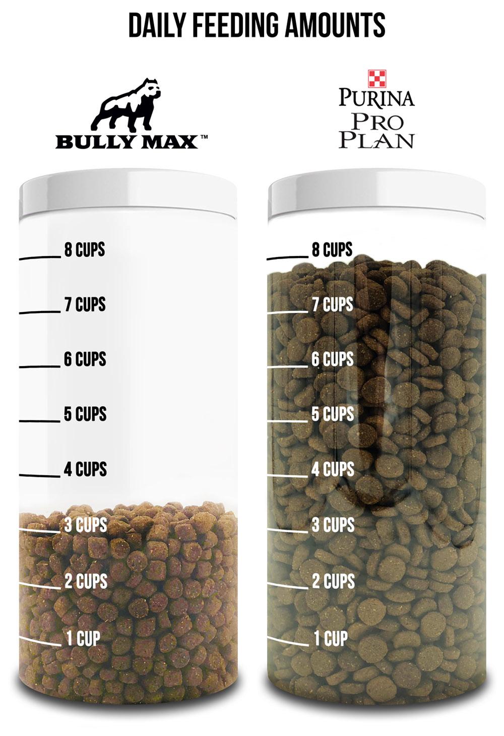 daily-feeding-ammout-proplan-vs-bullymax.jpg