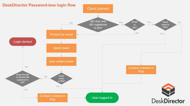 4. User login flow diagram