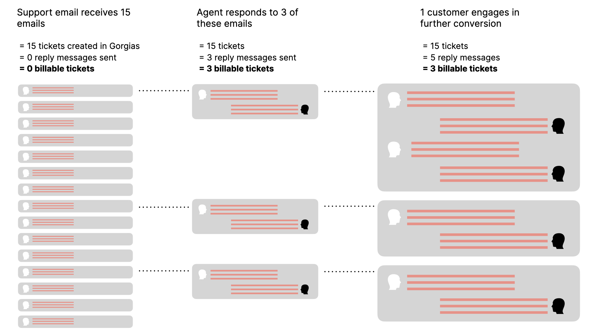 Illustration of email communication showing which tickets are billable