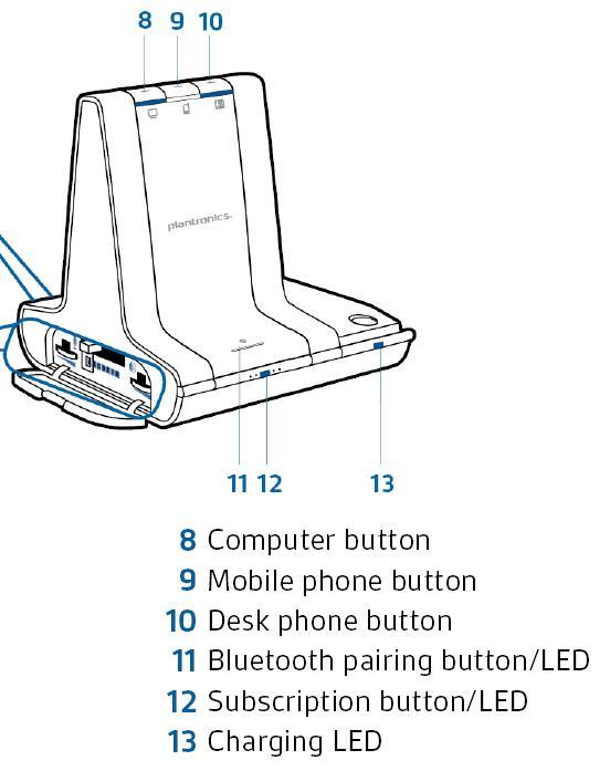 Savi W740 Buttons Description
