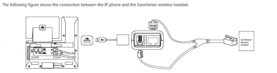 connection between IP phone and Sennheiser Wireless Headset