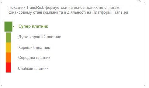 показник TransRisk