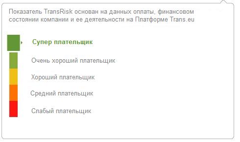 показатель TransRisk