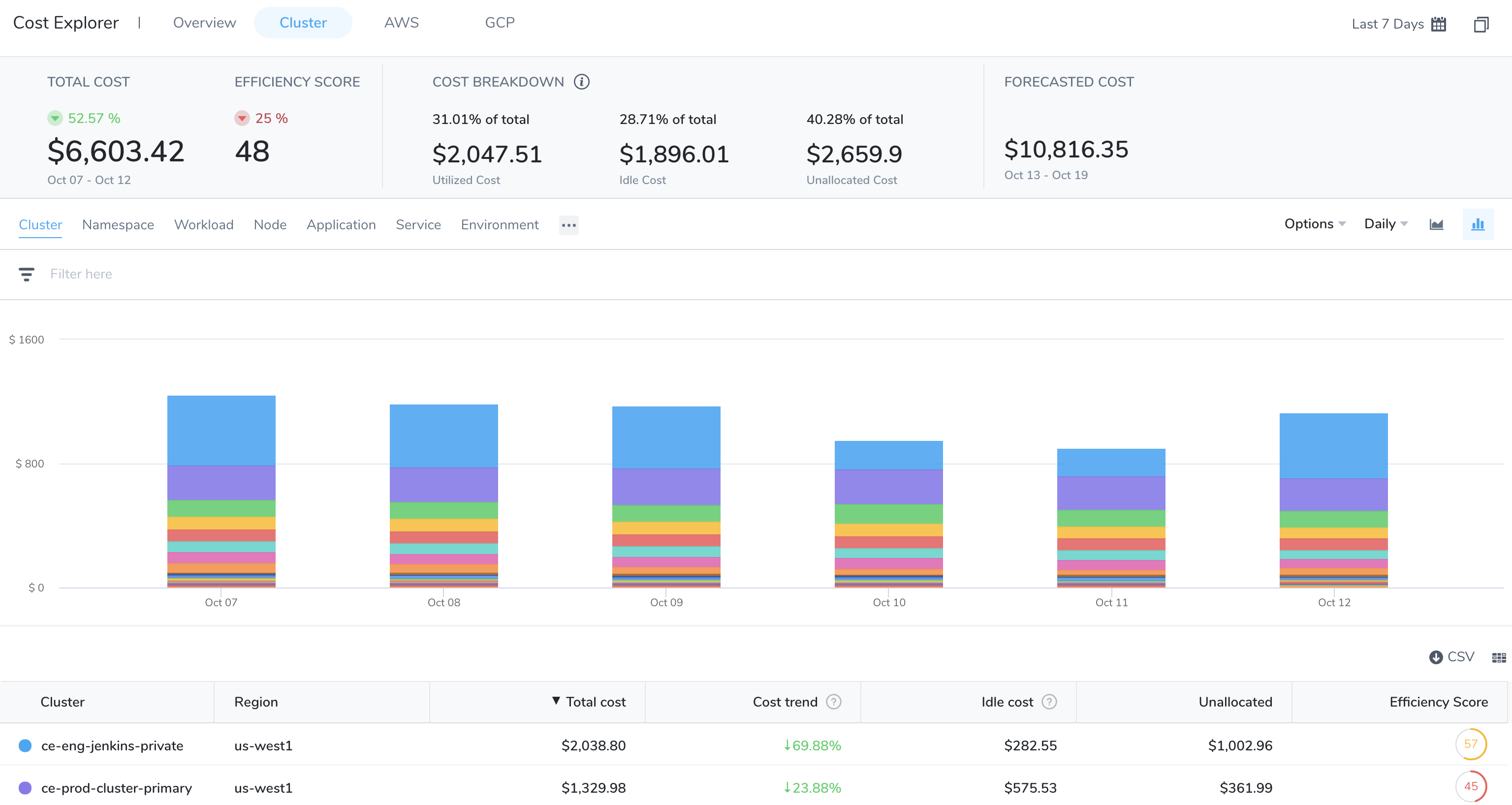 Analyze Cost for Kubernetes   Harness.io Docs