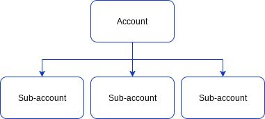 Web1on1 Account and sub accounts