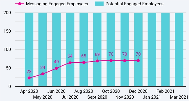 Messaging Engaged Employees