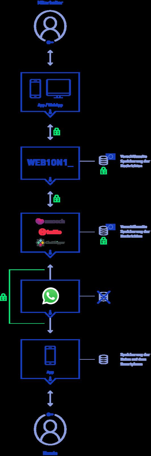Web1on1 Whatsapp Business Schema