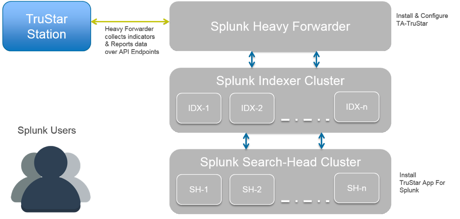 Splunk_Install_Figure2