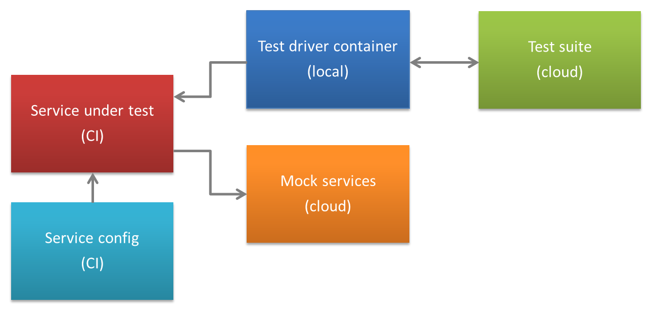 CI test driver using Mesh Dynamics container locally