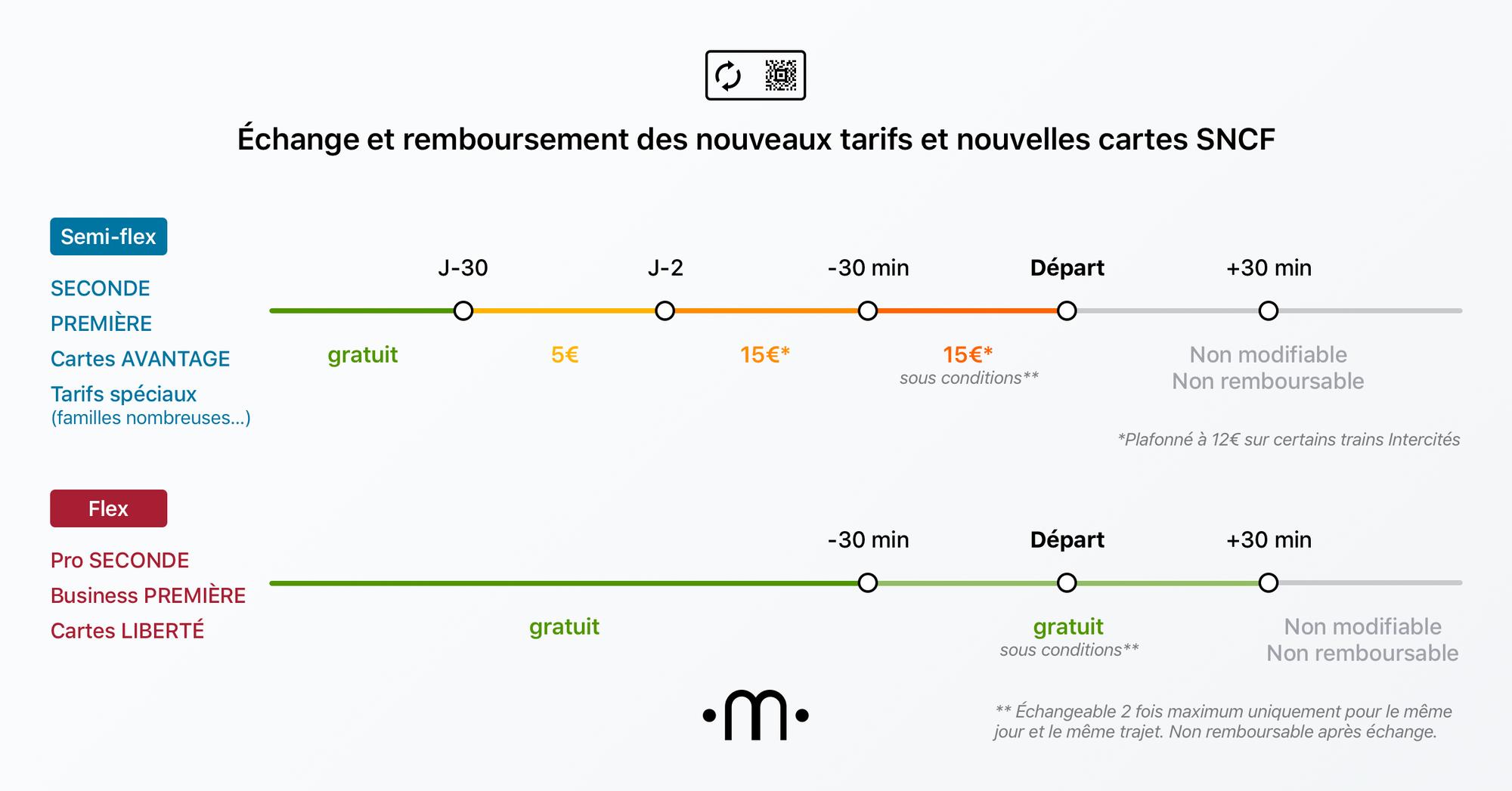 Conditions d'échange et de remboursement des billets SNCF