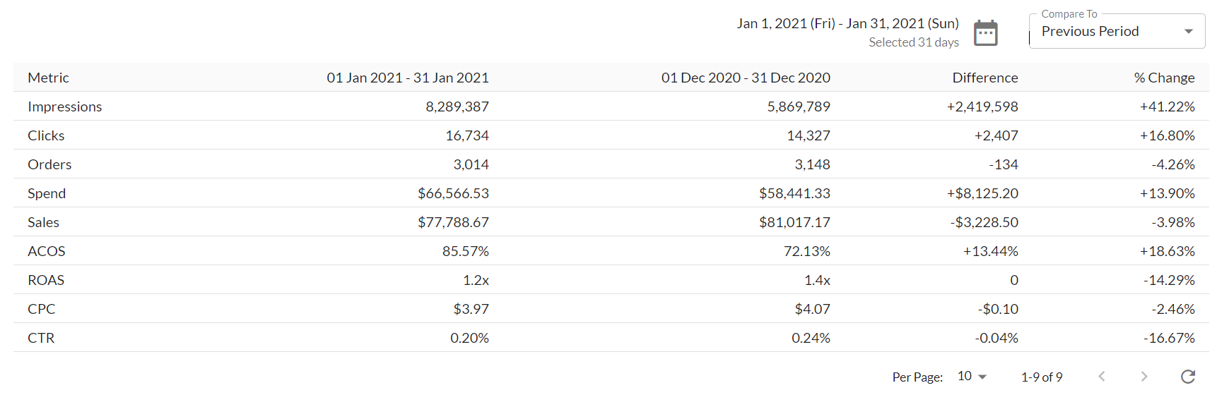 A screenshot of the Time-over-Time Comparison Table from the Ad Badger Advertising Trends Report.