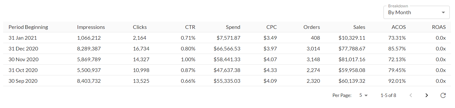 A screenshot of the Breakdown Table from the Ad Badger Advertising Trends Report.