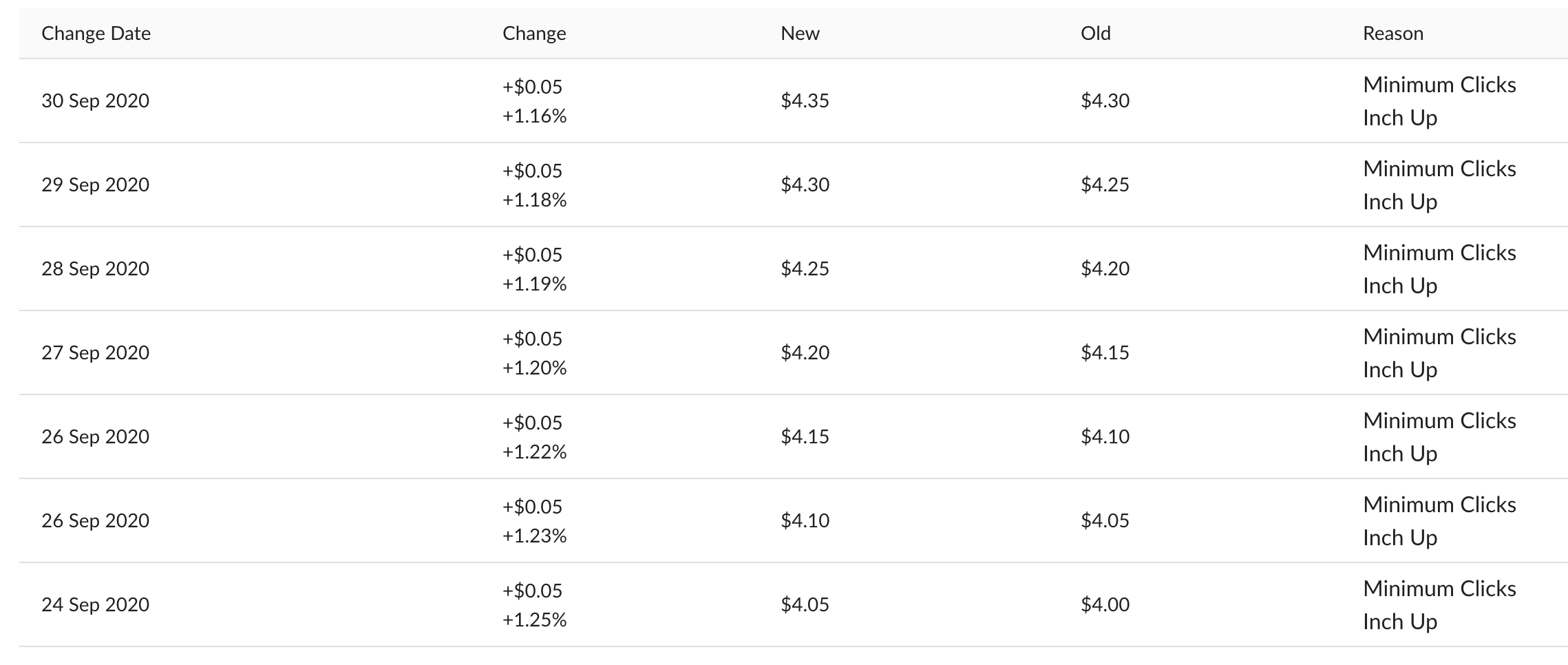 Ad Badger's Bid Change History showing historical bid changes for a specific target